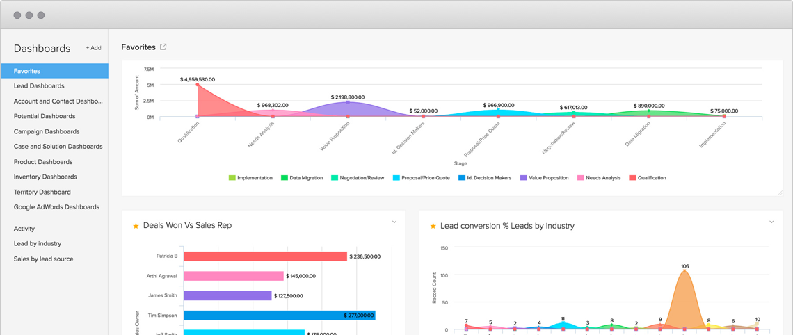 Zoho CRM Dashboards